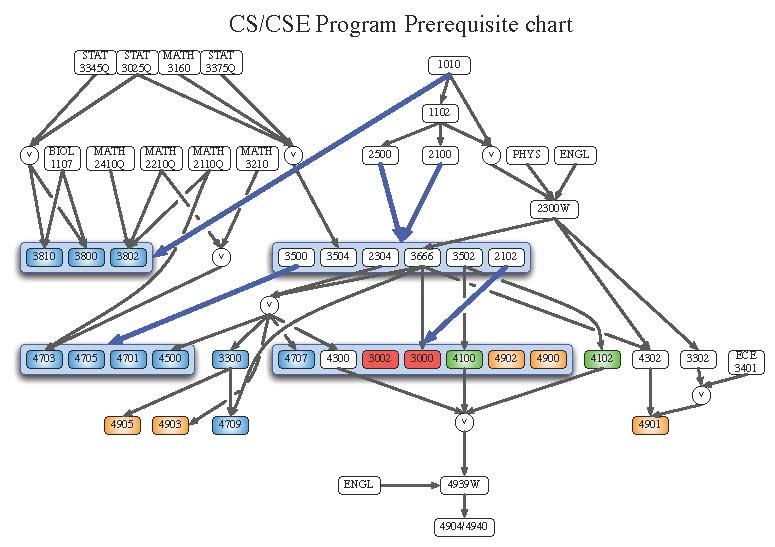 uconn business major plan of study